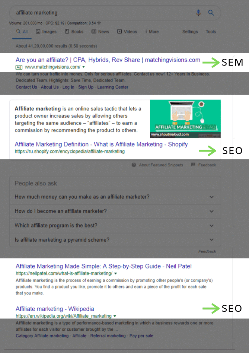 Search Engine Marketing plays out an great game.