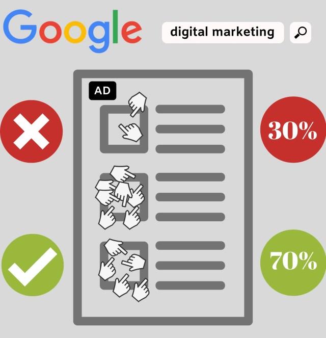 SEM placement in digital marketing.