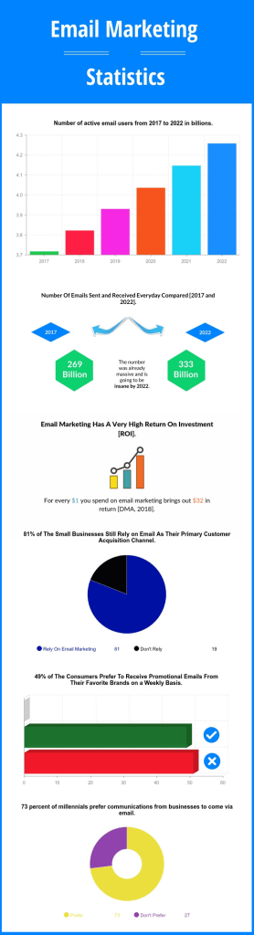 Email marketing infographic.