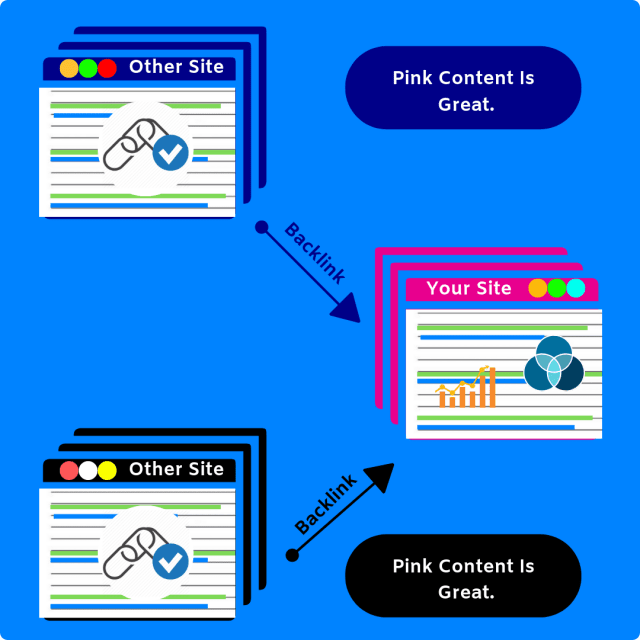 If one site has great content, another naturally links out to that.
