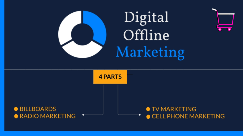 Various parts of digital marketing.