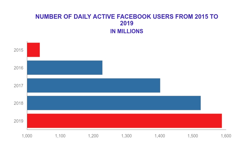 Facebook: A social media site has grown to more than 1.5 billion daily active users.