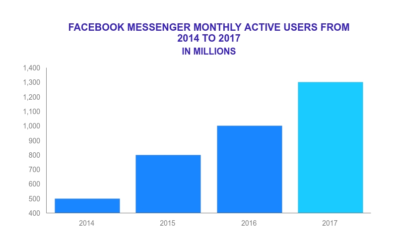 Messenger has crossed more than 1.3 billion users.