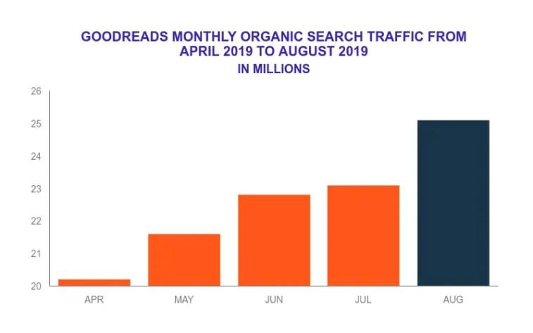 Organic traffic of Goodreads.