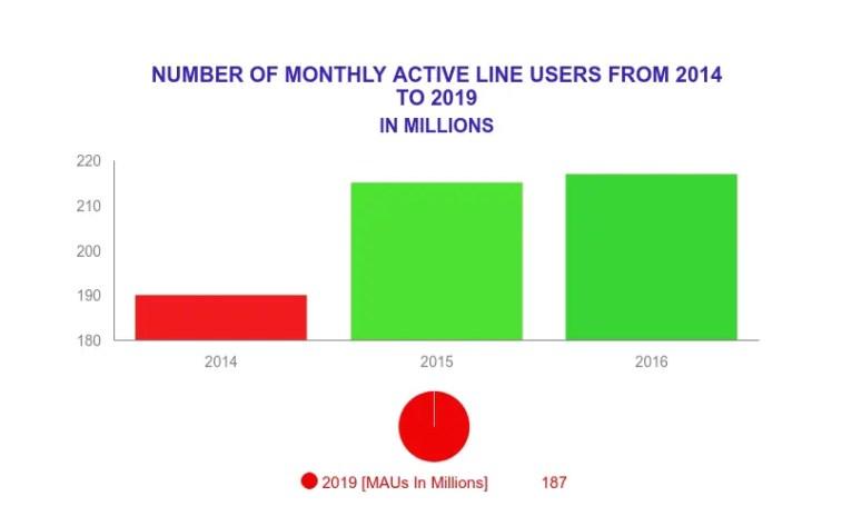 Line users arounde the globe.