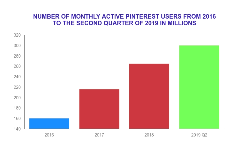 Pinterest's monthly active users.