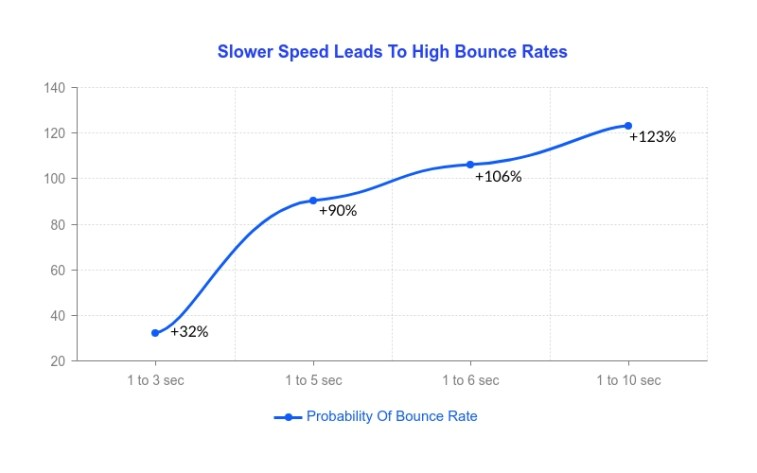 Website speed and probability of bounce rates.
