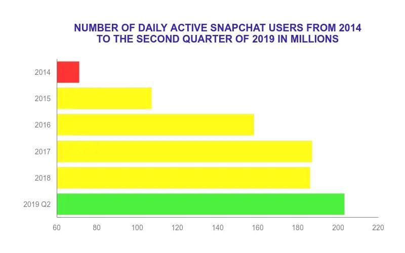 Snapchat users around the globe.