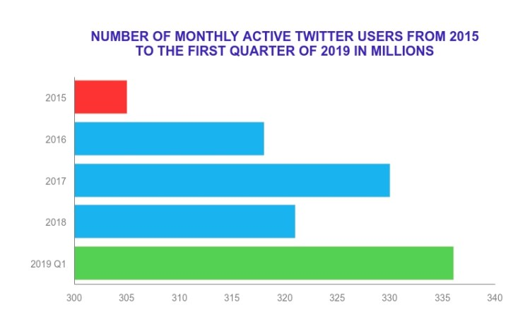 Number of Twitter users.
