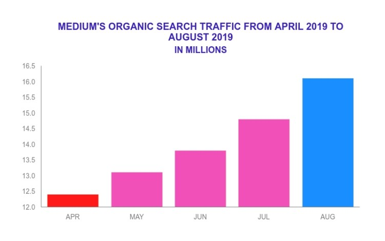 Medium traffic in millions.