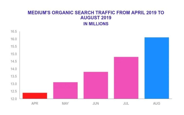 Medium traffic in millions.