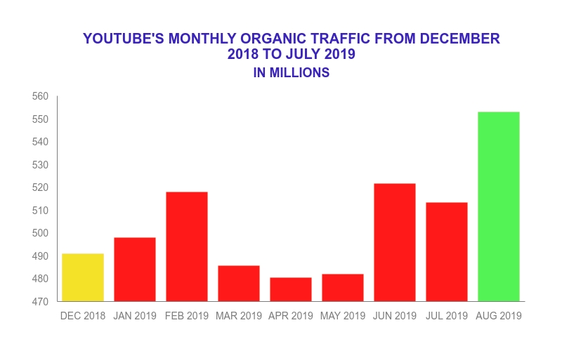 YouTube's monthly search traffic.