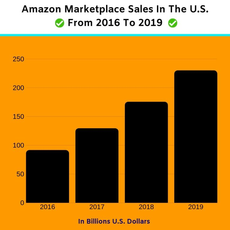 Amazon Affiliate Marketing: Why is it necessary for you to make money?