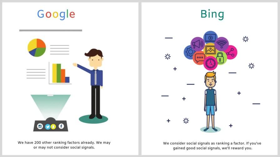 Bing SEO comprises of social signals.