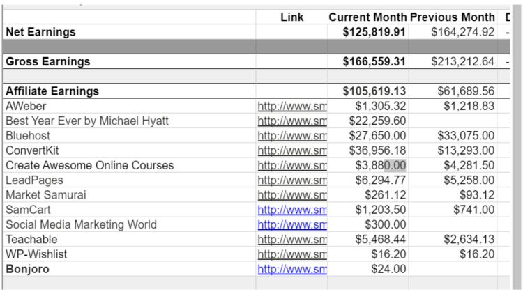 Pat Flynn's income report. He earn millions a year with affiliate marketing.