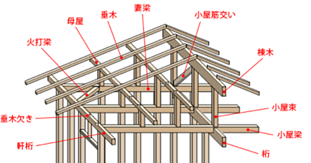 屋根を構成する構造材