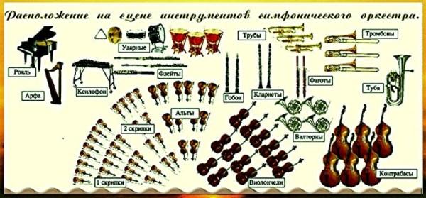 Модель урока «Симфонический оркестр и его инструменты ...