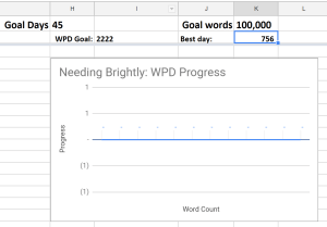 "Snapshot of empty progress graph for ""Needing Brightly"""