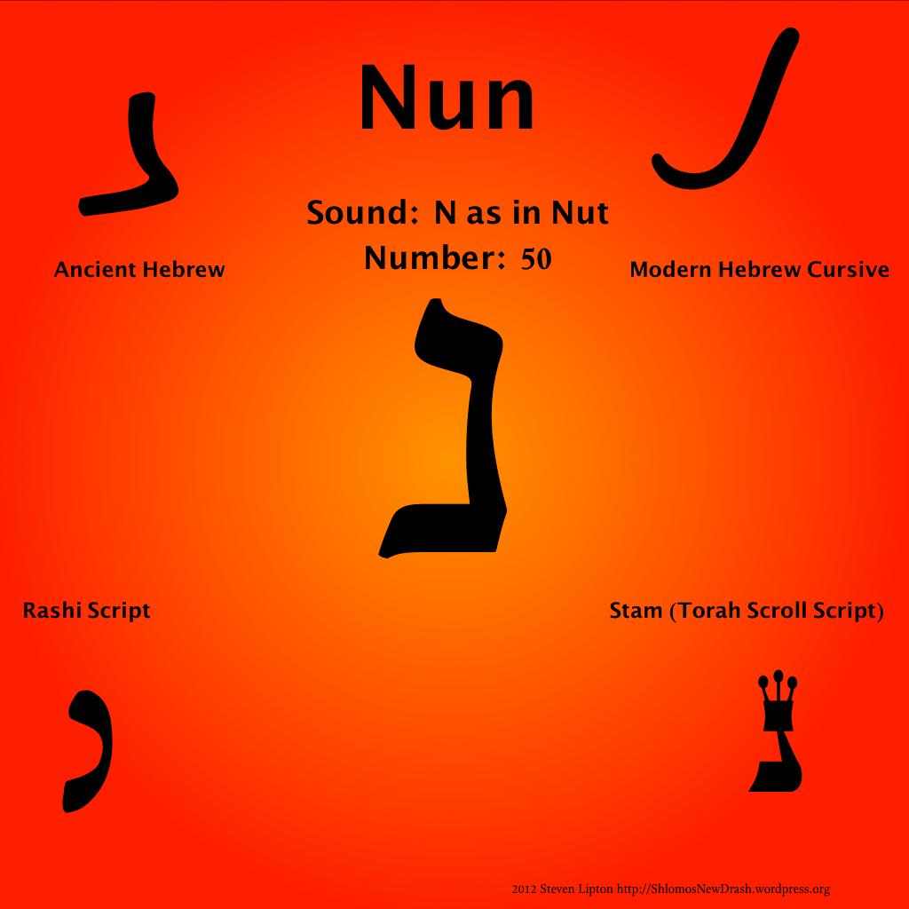 Daily Aleph Bet Nun