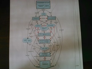 8 Made it more of a process concept map