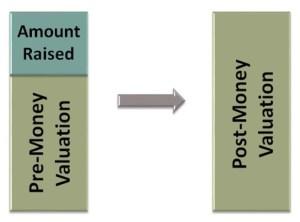 Valuation graphic