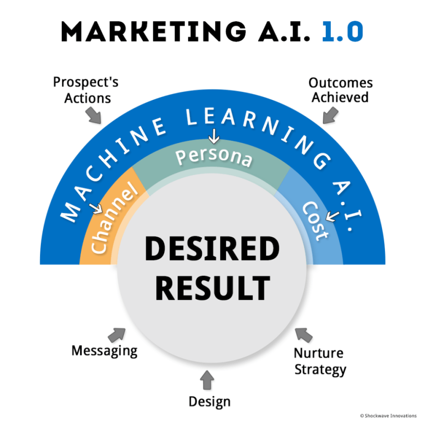 marketing artificial intelligence