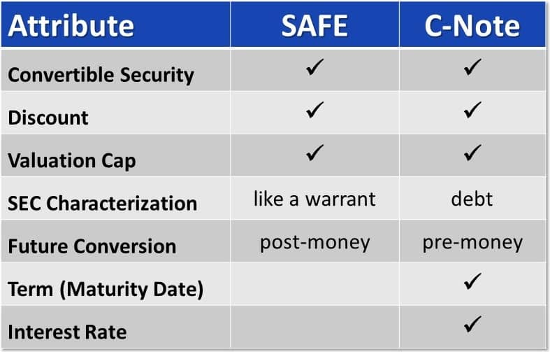Comparing the SAFE to Convertible Notes - Shockwave Innovations