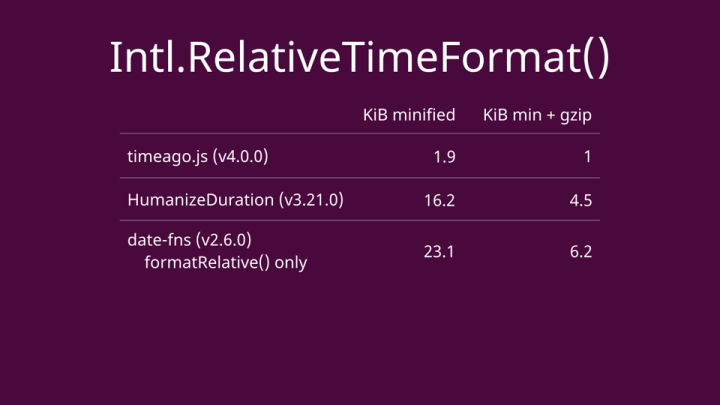 File sizes for JS libraries: timeago, HumanizeDuration, date-fns.