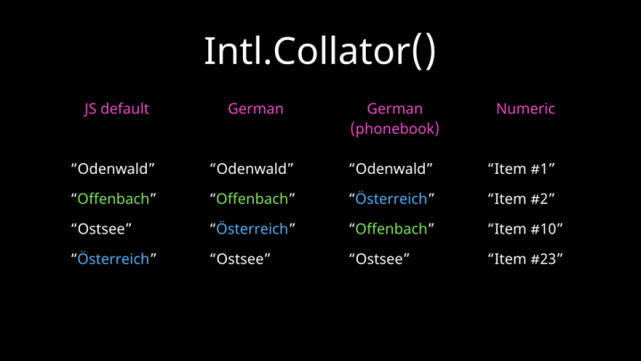 Intl.Collator() — A list of 4 items sorted in different order depending on the locale.
