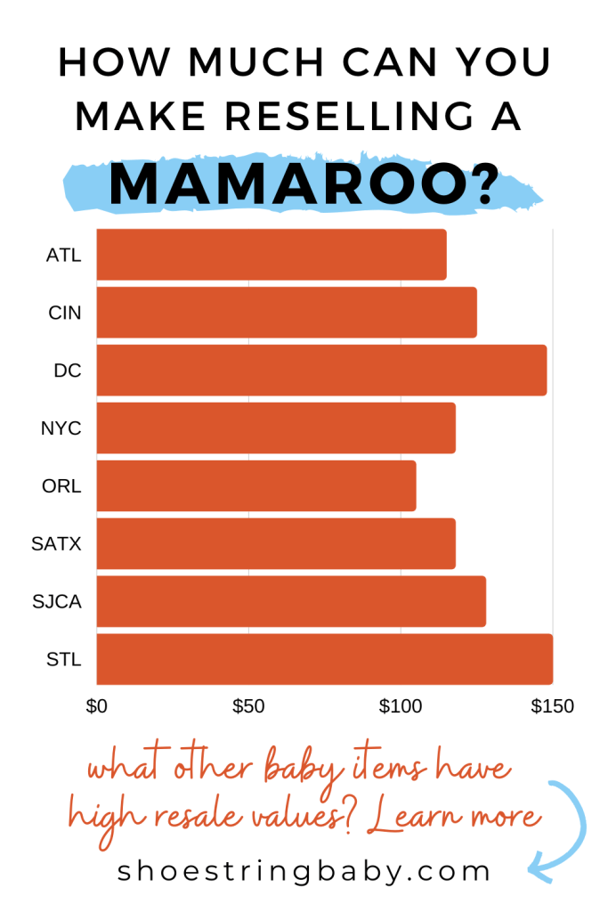 how much money can you make reselling a mamaroo?