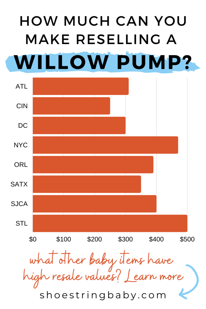 How much money can you resell a Willow hands free breast pump for in nearby cities