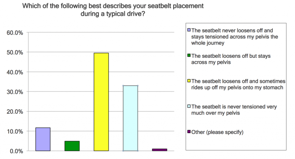 Q8 seatbelt placement