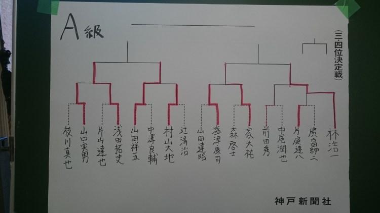 第63回兵庫県アマ名人戦、姫路地区大会、A級トーナメント表