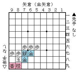 矢倉(金矢倉)