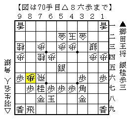 郷田真隆vs羽生善治の相掛かり戦(70手目)