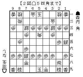 羽生森内19881