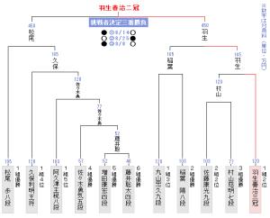 第30期竜王戦決勝トーナメント