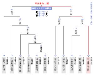 去年の竜王戦決勝トーナメント