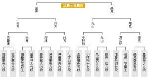 叡王戦本戦トーナメント