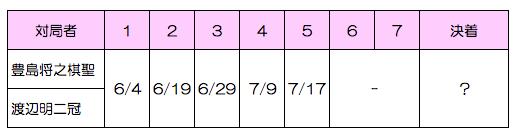 第90期棋聖戦
