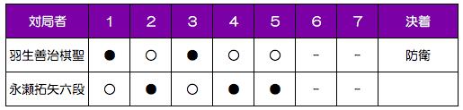第87期棋聖戦