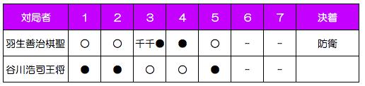 第63期棋聖戦