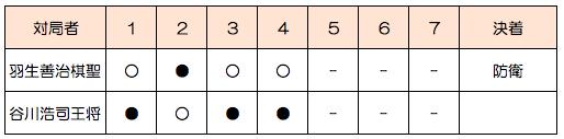 第64期棋聖戦