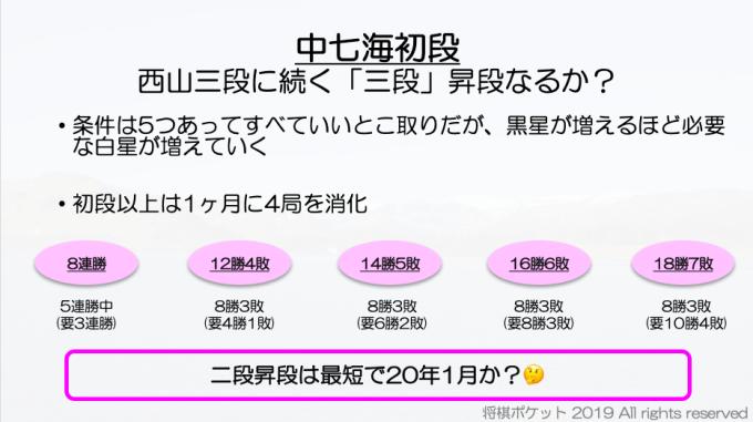 藤井聡太七段のタイトル戦挑戦者は?将棋界の2019年を振り返る&2020年の展望・予想!