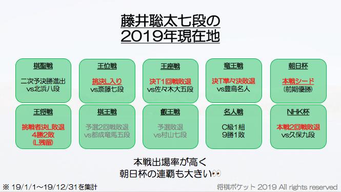藤井聡太七段のライバルは誰?若手プロ棋士編
