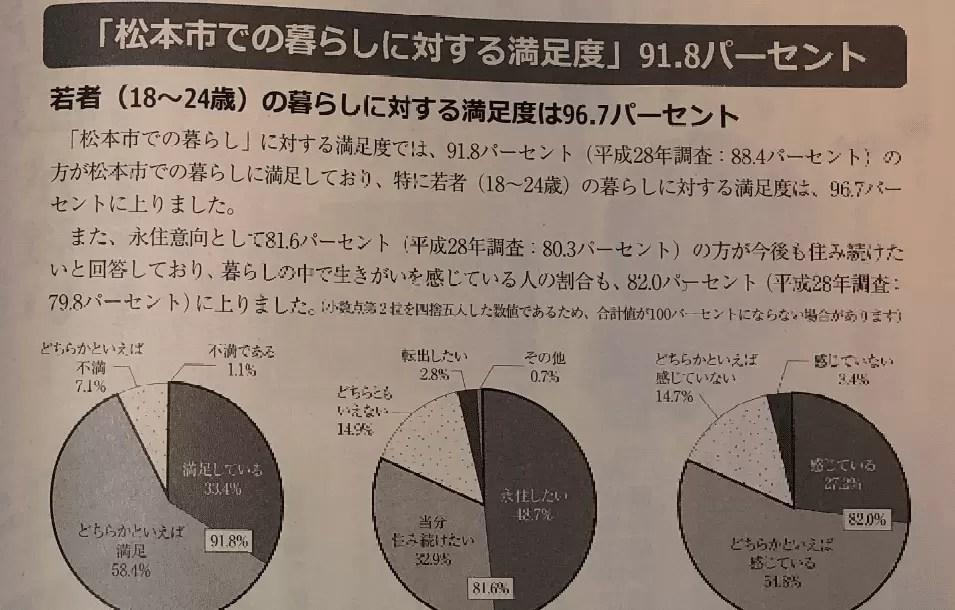H30松本市「市民満足度調査の結果」