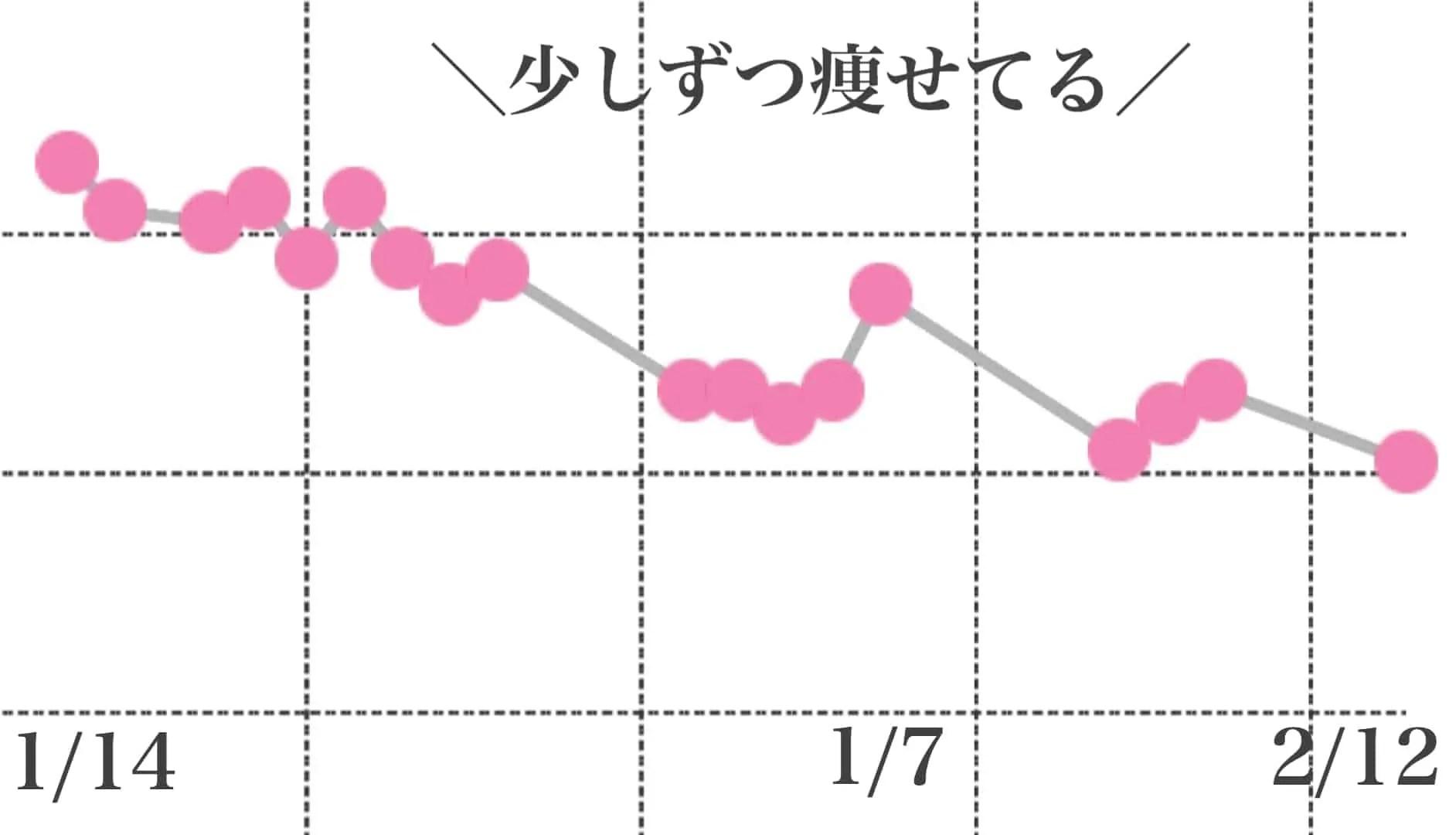 月曜断食体重グラフ
