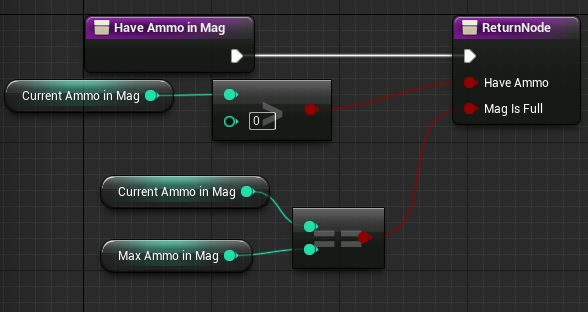 Weapons shooting and reloading functionalities shooter tutorial haveammoinmag outputs haveammo bool and magisfull bool it can be pure function haveammoinmag malvernweather Gallery