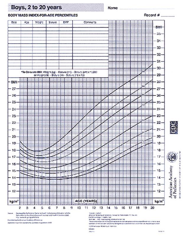 Growth Chart - Boys 2-20 Years - AAP