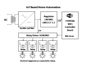 IoT Based Home Automation  Electronics Engineering